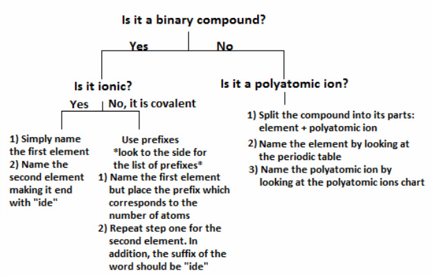 Binary compound nomenclature quiz